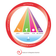iin_food_pyramid_color