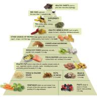 anti-inflammatory-food-pyramid Andrew Weil